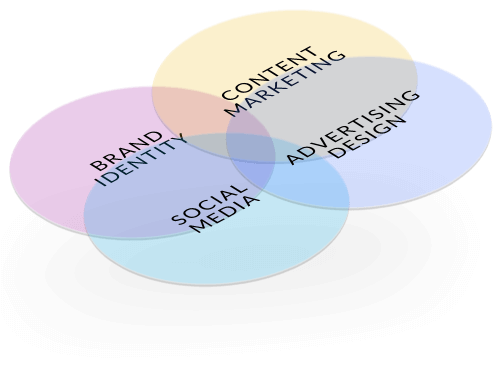 Venn diagram showing the intersection of different brand, content, social media, advertising, and marketing fields